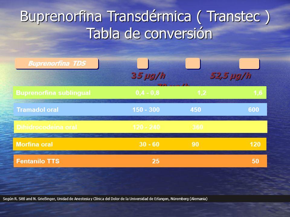 Tramadol oral150 - 300450600 35 µg/h52,5 µg/h 70 µg/h Buprenorfina Transdérmica ( Transtec ) Tabla de conversión Dihidrocodeína oral120 - 240 360 Morf