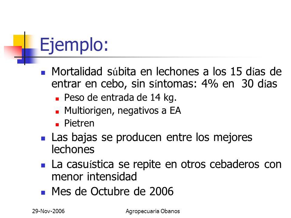 29-Nov-2006Agropecuaria Obanos Ejemplo: Mortalidad s ú bita en lechones a los 15 d í as de entrar en cebo, sin s í ntomas: 4% en 30 d í as Peso de ent