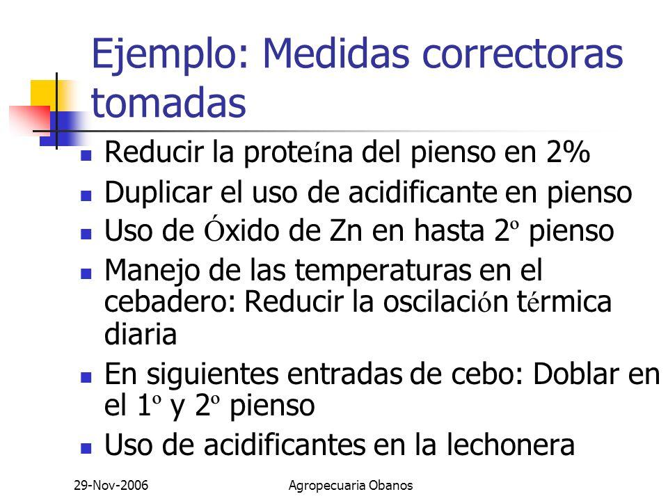 29-Nov-2006Agropecuaria Obanos Ejemplo: Medidas correctoras tomadas Reducir la prote í na del pienso en 2% Duplicar el uso de acidificante en pienso U