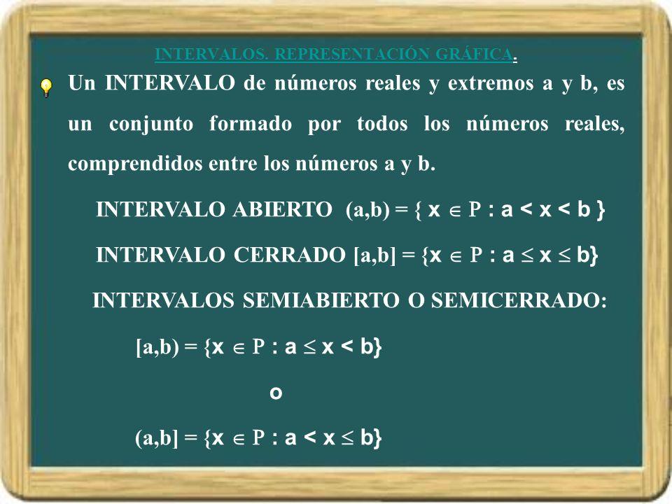 INTERVALOS. REPRESENTACIÓN GRÁFICA. Un INTERVALO de números reales y extremos a y b, es un conjunto formado por todos los números reales, comprendidos