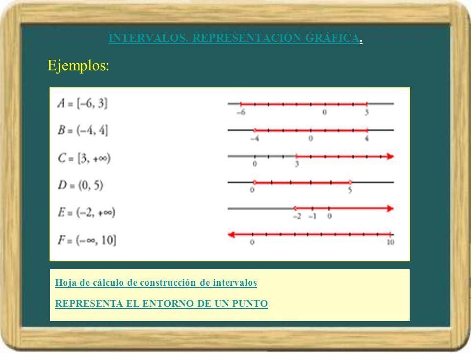 INTERVALOS. REPRESENTACIÓN GRÁFICA. Ejemplos: Hoja de cálculo de construcción de intervalos. REPRESENTA EL ENTORNO DE UN PUNTO