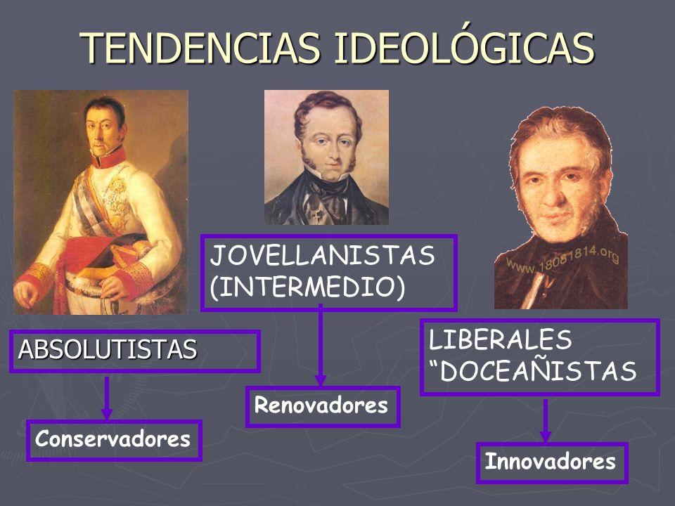 TENDENCIAS IDEOLÓGICAS ABSOLUTISTAS Innovadores JOVELLANISTAS (INTERMEDIO) LIBERALES DOCEAÑISTAS Conservadores Renovadores