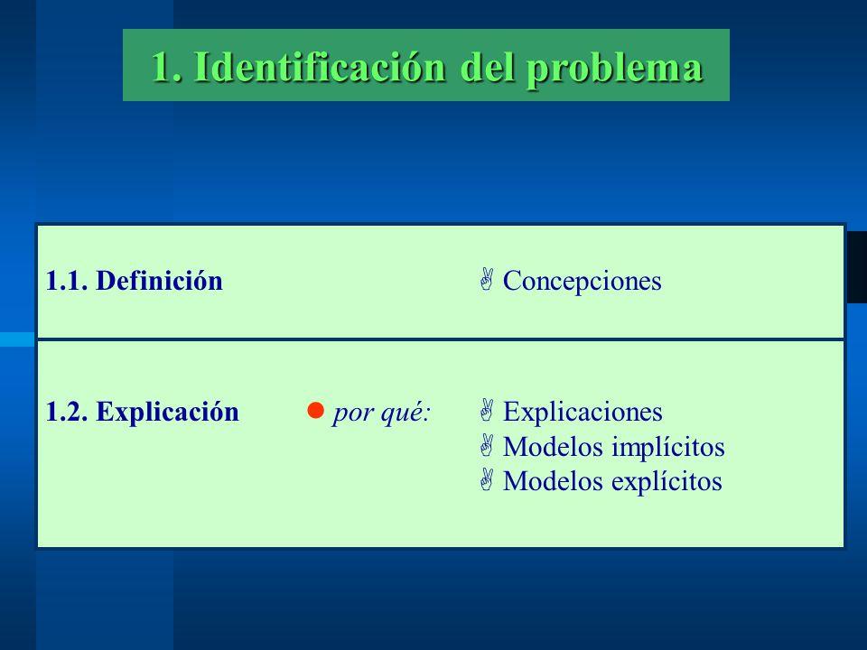 1.1. Definición A Concepciones 1. Identificación del problema 1.2. Explicación por qué: A Explicaciones A Modelos implícitos A Modelos explícitos
