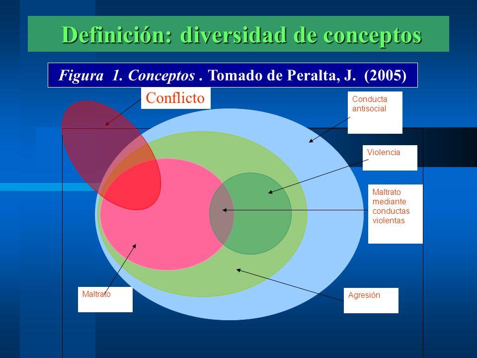 Definición: diversidad de conceptos Definición: diversidad de conceptos Conducta antisocial Violencia Maltrato mediante conductas violentas Maltrato A