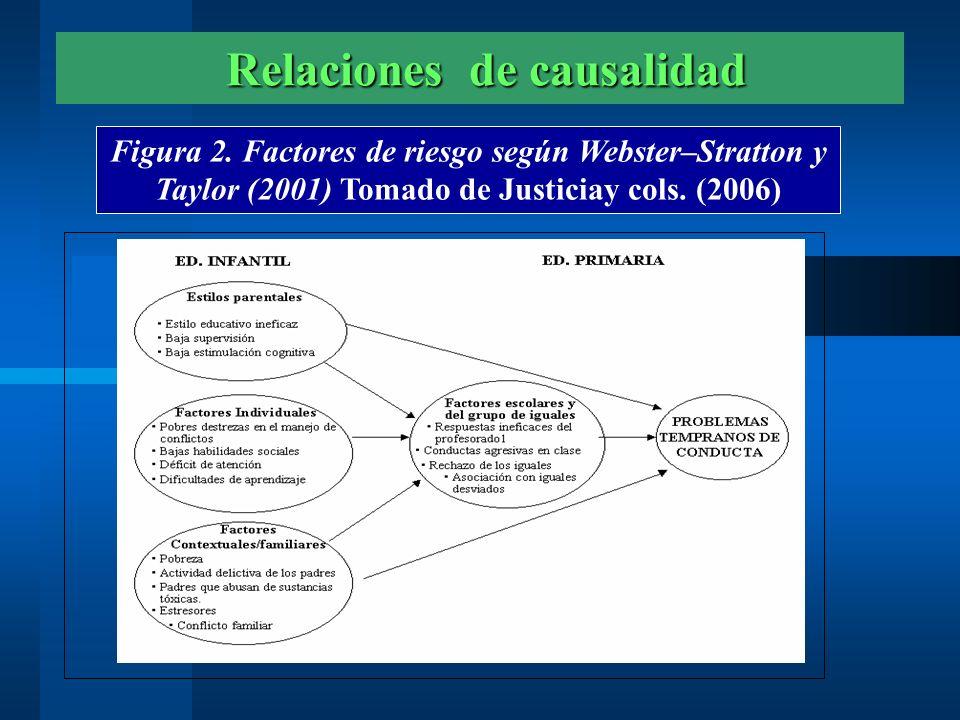 Relaciones de causalidad Relaciones de causalidad Figura 2. Factores de riesgo según Webster–Stratton y Taylor (2001) Tomado de Justiciay cols. (2006)