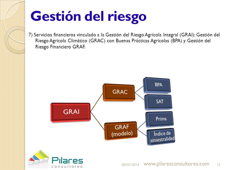 Gestión del riesgo 7) Servicios financieros vinculado a la Gestión del Riesgo Agrícola Integral (GRAI): Gestión del Riesgo Agrícola Climático (GRAC) c