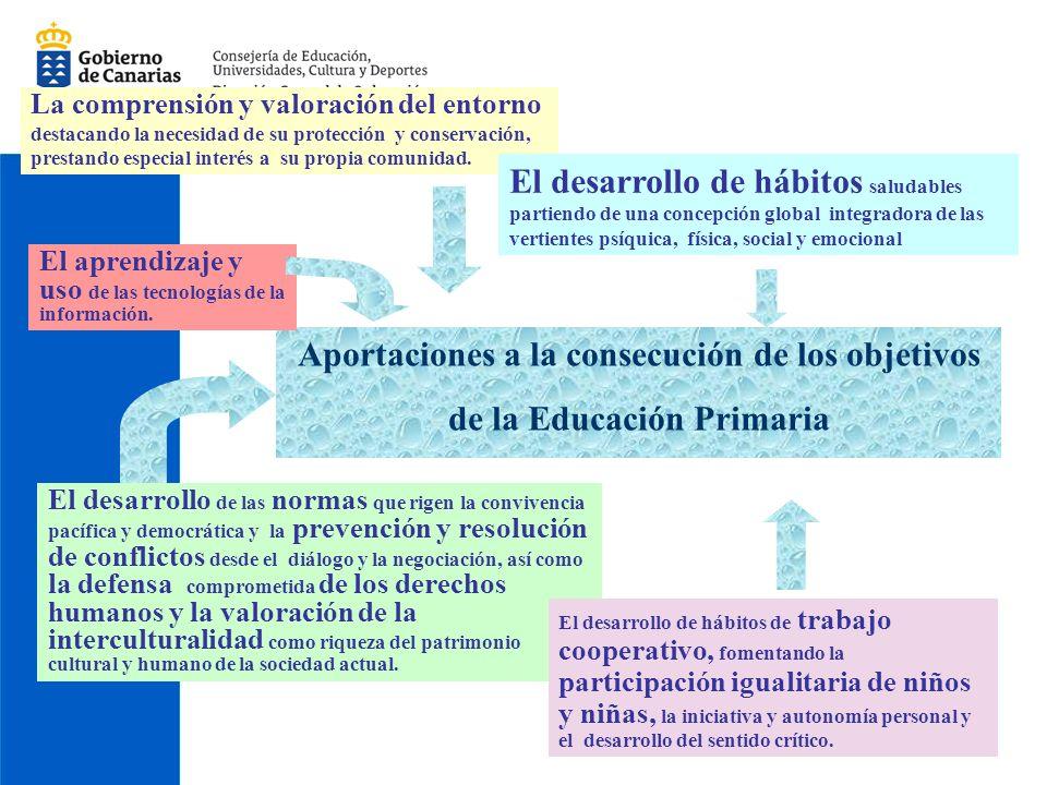 Añadido 35% de la Comunidad Autónoma Canaria Todos contribuyen al desarrollo de competencias básicas 12 objetivos 11.