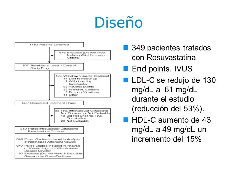 Diseño 349 pacientes tratados con Rosuvastatina End points. IVUS LDL-C se redujo de 130 mg/dL a 61 mg/dL durante el estudio (reducción del 53%). HDL-C