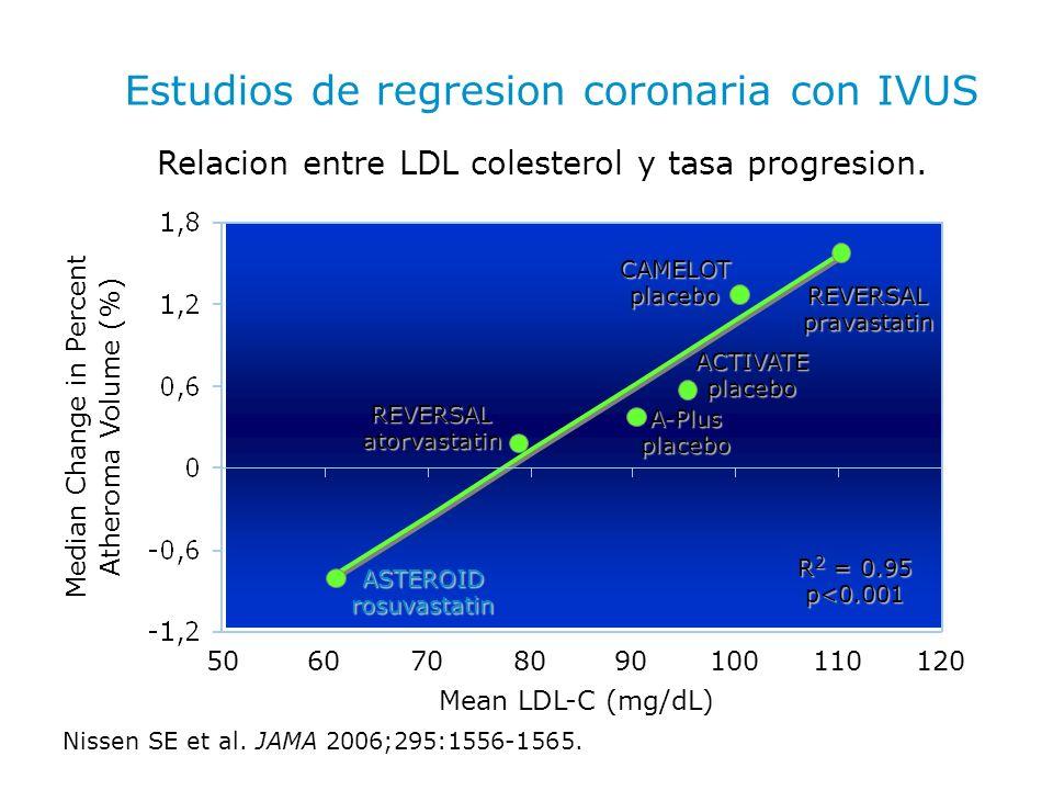 Estudios de regresion coronaria con IVUS Relacion entre LDL colesterol y tasa progresion. Median Change in Percent Atheroma Volume (%) 506070809010011