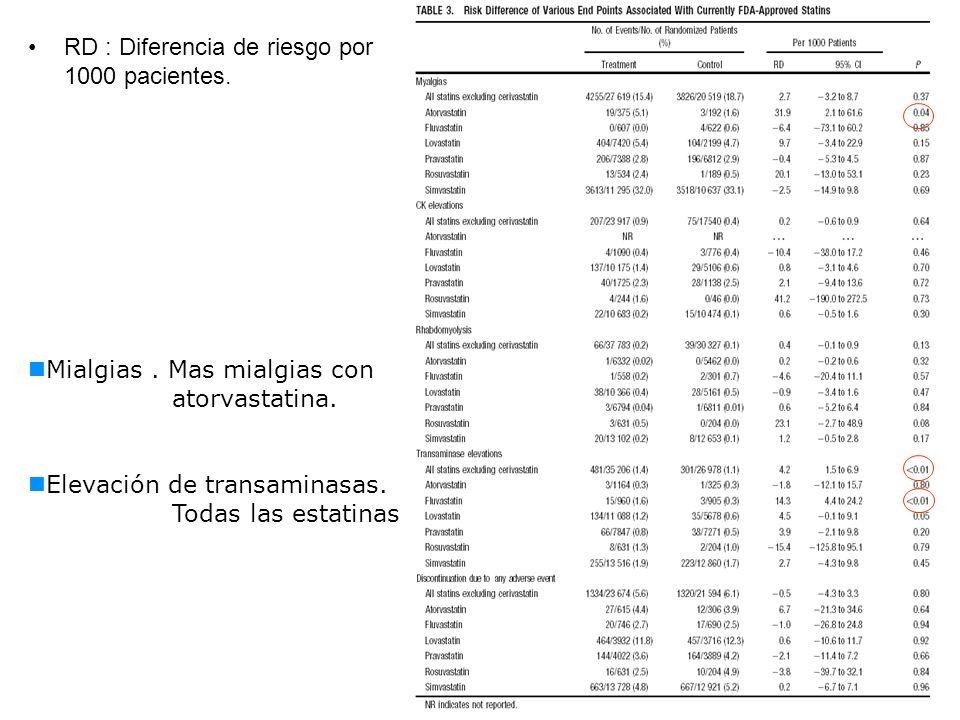 RD : Diferencia de riesgo por 1000 pacientes. Mialgias. Mas mialgias con atorvastatina. Elevación de transaminasas. Todas las estatinas