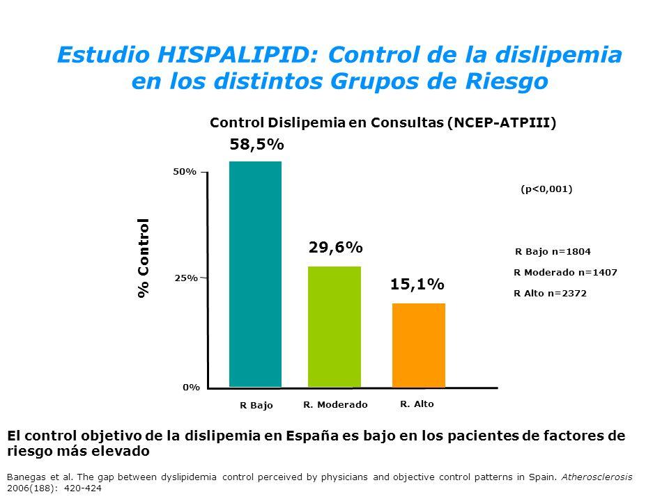 Control Dislipemia en Consultas (NCEP-ATPIII) 58,5% % Control El control objetivo de la dislipemia en España es bajo en los pacientes de factores de r
