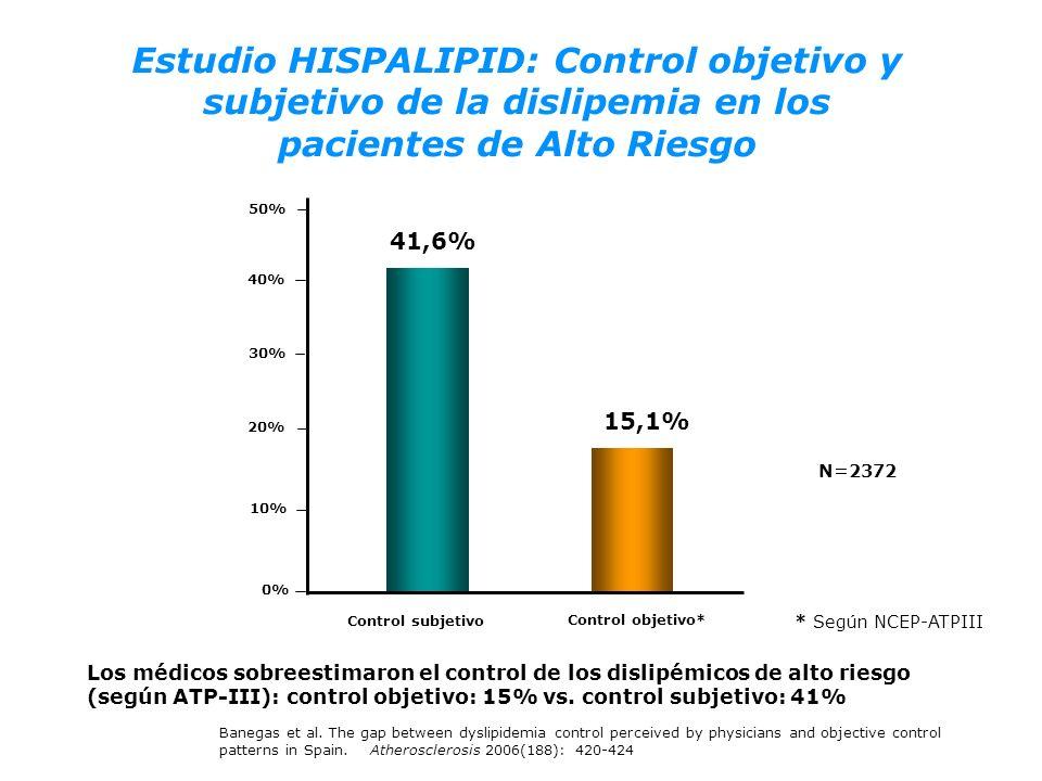 Los médicos sobreestimaron el control de los dislipémicos de alto riesgo (según ATP-III): control objetivo: 15% vs. control subjetivo: 41% 15,1% 0% 10