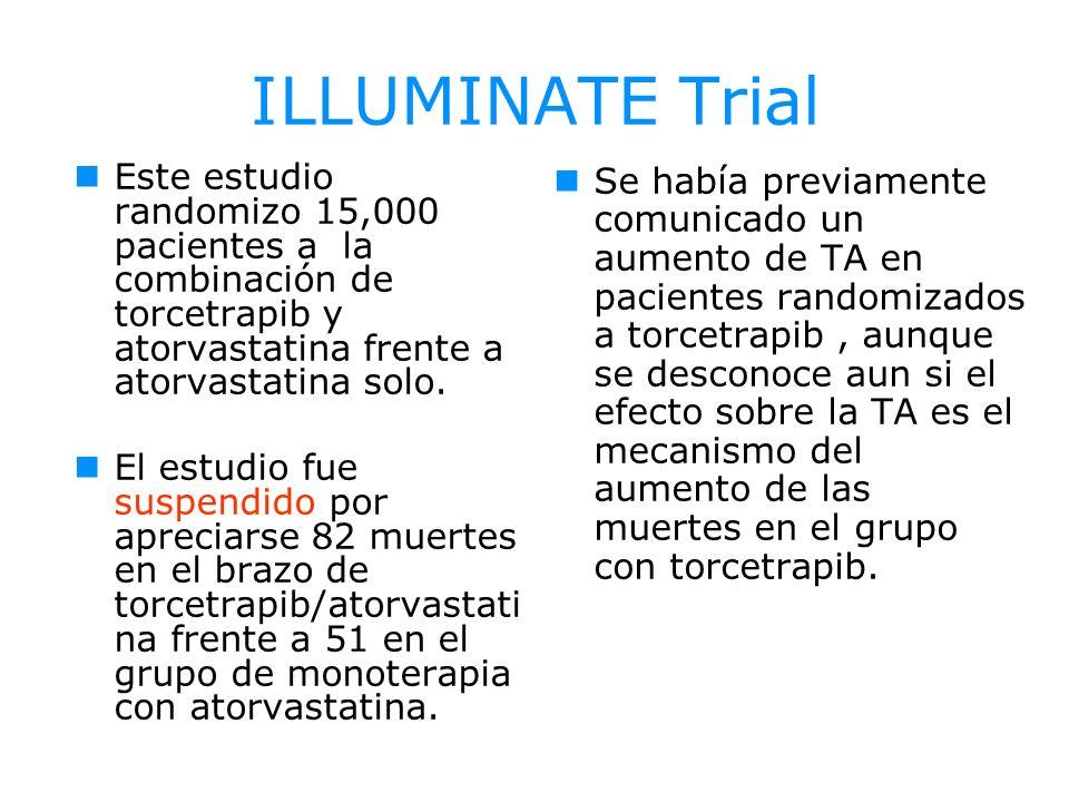 ILLUMINATE Trial Este estudio randomizo 15,000 pacientes a la combinación de torcetrapib y atorvastatina frente a atorvastatina solo. El estudio fue s