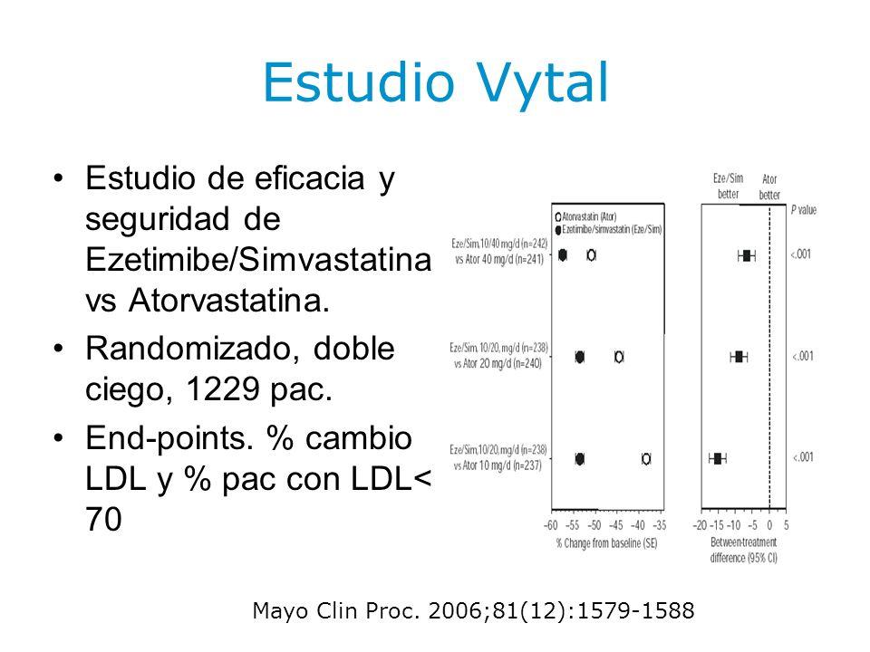Estudio Vytal Estudio de eficacia y seguridad de Ezetimibe/Simvastatina vs Atorvastatina. Randomizado, doble ciego, 1229 pac. End-points. % cambio LDL