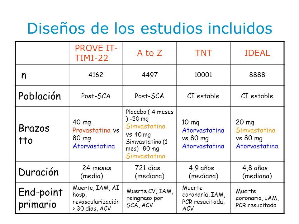 Diseños de los estudios incluidos PROVE IT- TIMI-22 A to ZTNTIDEAL n 41624497100018888 Población Post-SCA CI estable Brazos tto 40 mg Pravastatina vs