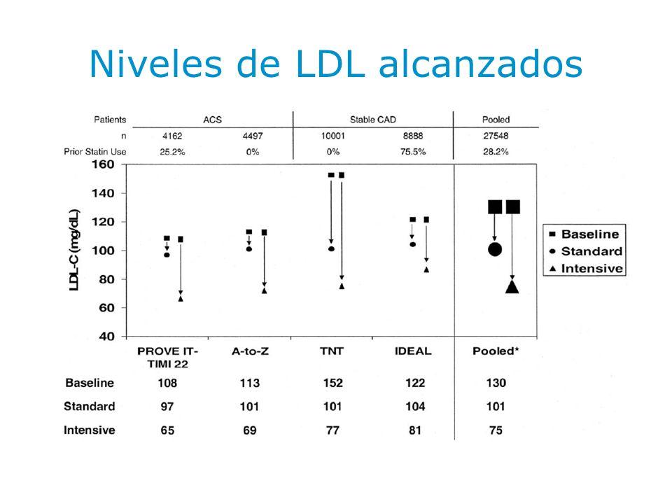 Niveles de LDL alcanzados