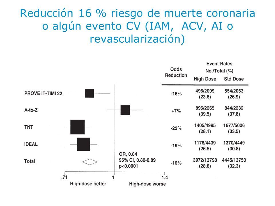 Reducción 16 % riesgo de muerte coronaria o algún evento CV (IAM, ACV, AI o revascularización)