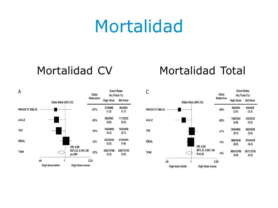 Estudio Vytal Estudio de eficacia y seguridad de Ezetimibe/Simvastatina vs Atorvastatina.