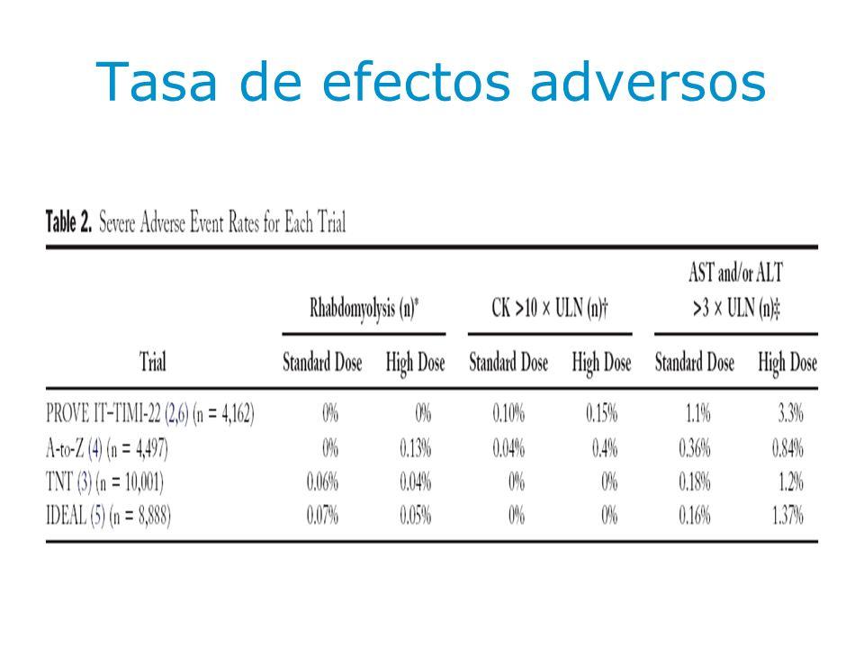 Comparación con cerivastatina