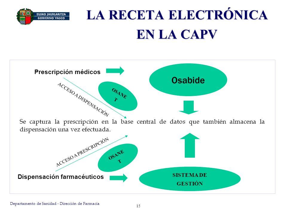 Departamento de Sanidad - Dirección de Farmacia 15 Prescripción médicos Osabide Se captura la prescripción en la base central de datos que también alm