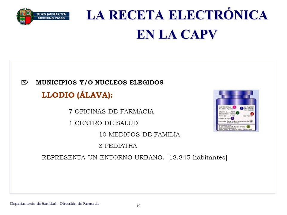 Departamento de Sanidad - Dirección de Farmacia 19 MUNICIPIOS Y/O NUCLEOS ELEGIDOS LLODIO (ÁLAVA): 7 OFICINAS DE FARMACIA 1 CENTRO DE SALUD 10 MEDICOS