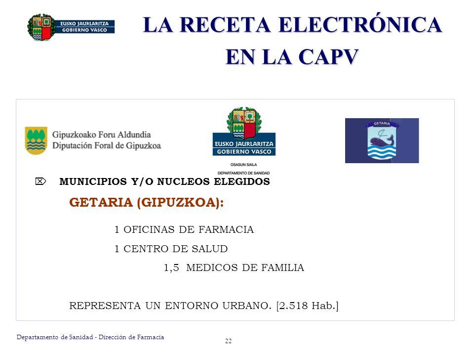 Departamento de Sanidad - Dirección de Farmacia 22 MUNICIPIOS Y/O NUCLEOS ELEGIDOS GETARIA (GIPUZKOA): 1 OFICINAS DE FARMACIA 1 CENTRO DE SALUD 1,5 ME