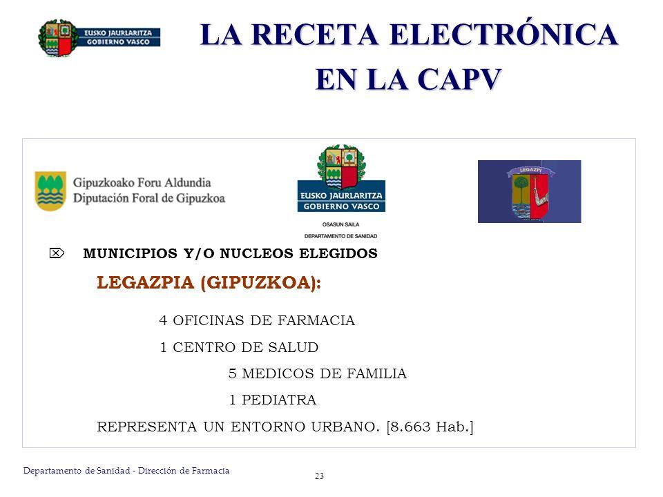 Departamento de Sanidad - Dirección de Farmacia 23 MUNICIPIOS Y/O NUCLEOS ELEGIDOS LEGAZPIA (GIPUZKOA): 4 OFICINAS DE FARMACIA 1 CENTRO DE SALUD 5 MED