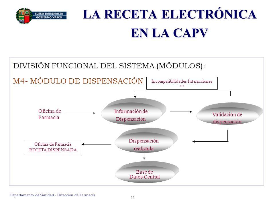 Departamento de Sanidad - Dirección de Farmacia 45 LA RECETA ELECTRÓNICA EN LA CAPV Las funcionalidades implementadas fueron: Captura de la dispensación.