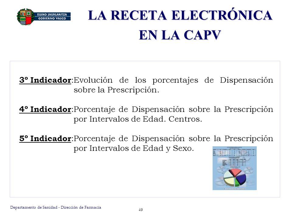 Departamento de Sanidad - Dirección de Farmacia 49 3º Indicador :Evolución de los porcentajes de Dispensación sobre la Prescripción. 4º Indicador :Por
