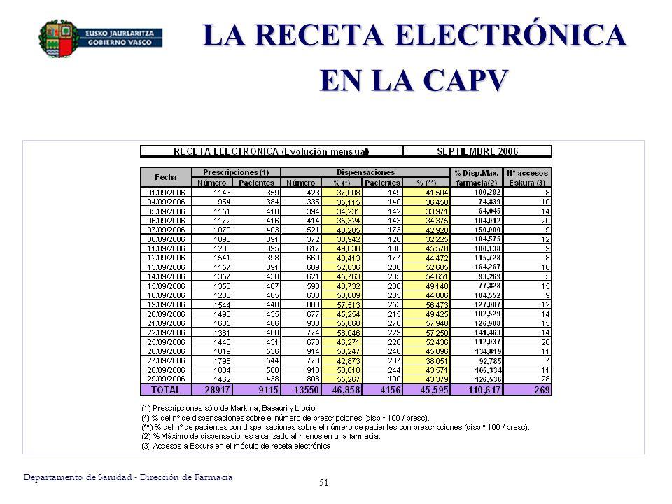 Departamento de Sanidad - Dirección de Farmacia 51 LA RECETA ELECTRÓNICA EN LA CAPV