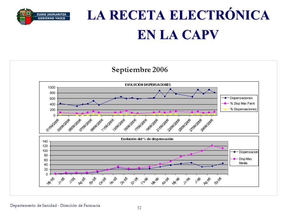Departamento de Sanidad - Dirección de Farmacia 52 Septiembre 2006 LA RECETA ELECTRÓNICA EN LA CAPV