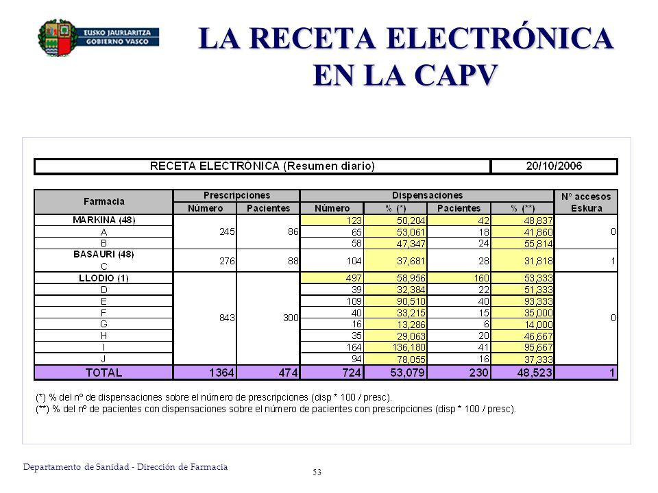 Departamento de Sanidad - Dirección de Farmacia 53 LA RECETA ELECTRÓNICA EN LA CAPV