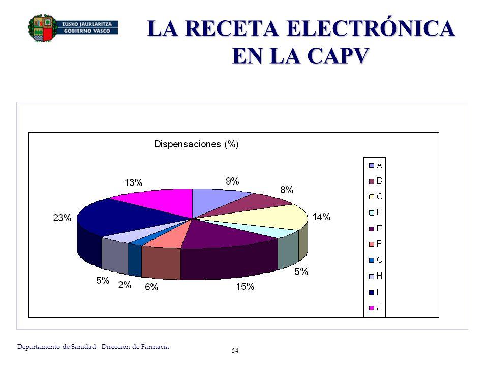 Departamento de Sanidad - Dirección de Farmacia 54 LA RECETA ELECTRÓNICA EN LA CAPV