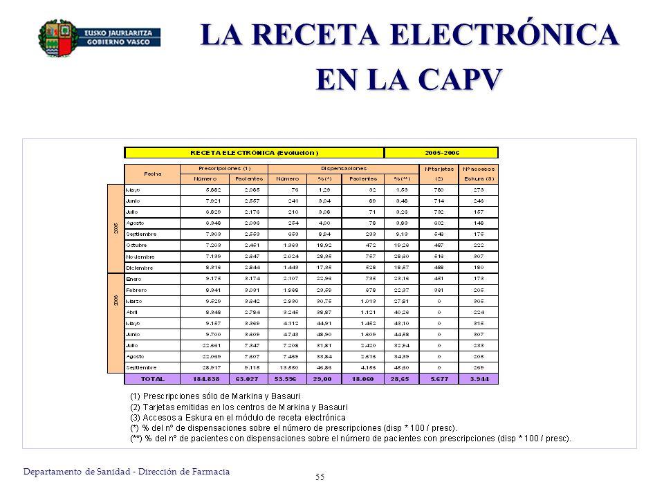 Departamento de Sanidad - Dirección de Farmacia 56 LA RECETA ELECTRÓNICA EN LA CAPV