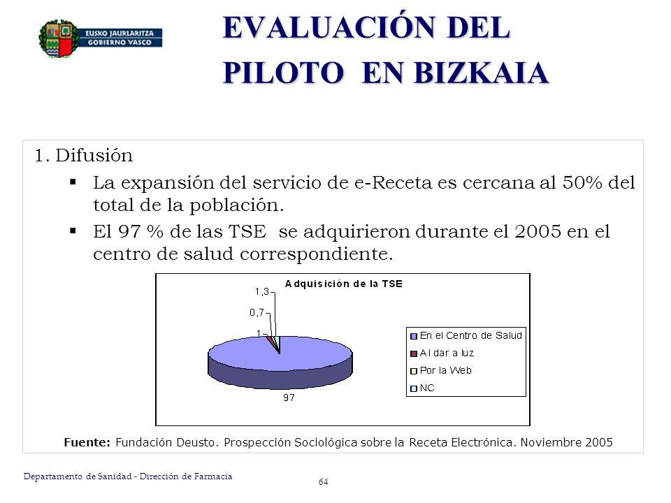 Departamento de Sanidad - Dirección de Farmacia 65 Fuente: Fundación Deusto.