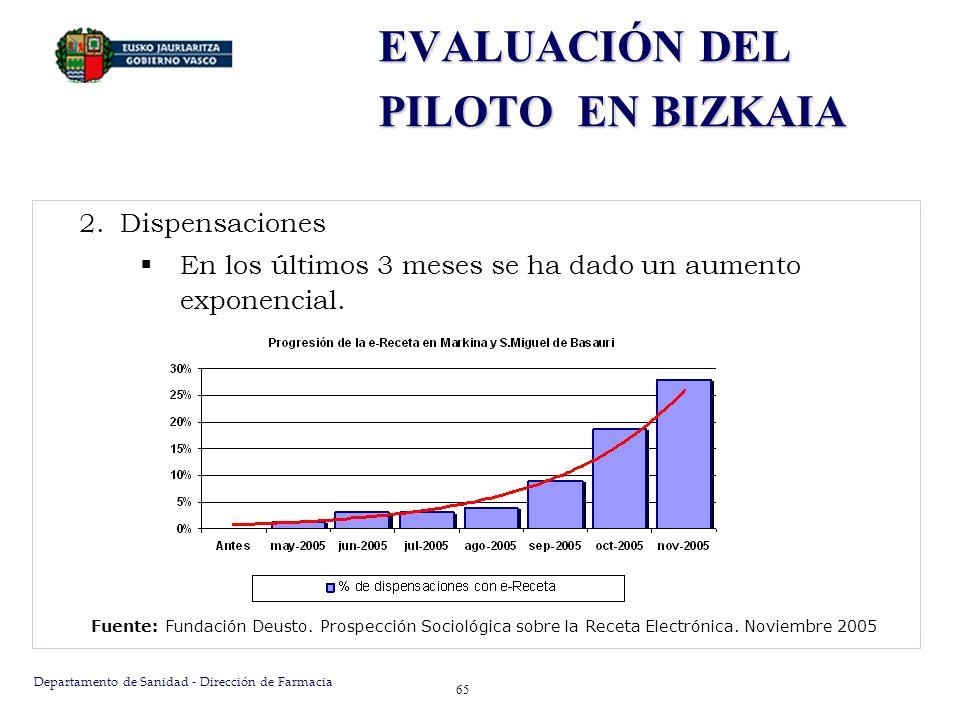 Departamento de Sanidad - Dirección de Farmacia 65 Fuente: Fundación Deusto. Prospección Sociológica sobre la Receta Electrónica. Noviembre 2005 EVALU