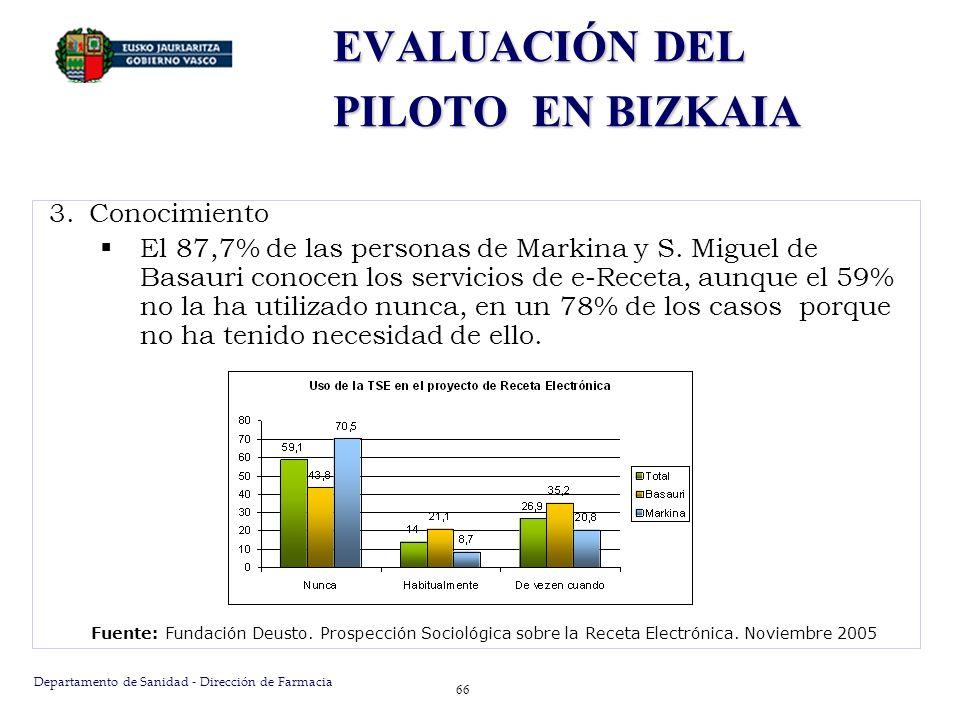 Departamento de Sanidad - Dirección de Farmacia 67 Fuente: Fundación Deusto.