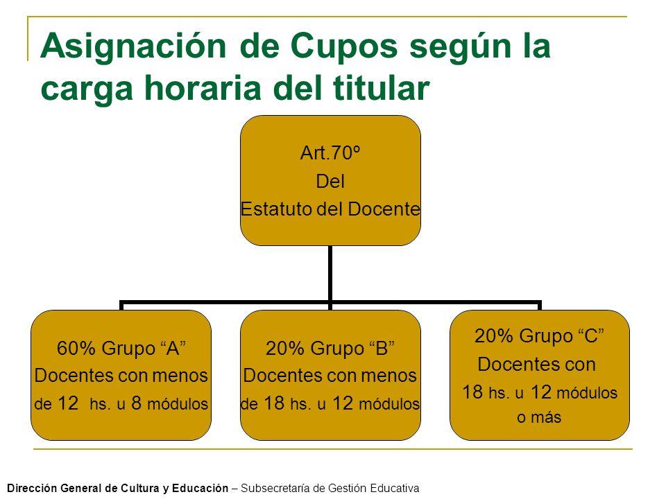 Asignación de Cupos según la carga horaria del titular Art.70º Del Estatuto del Docente 60% Grupo A Docentes con menos de 12 hs.