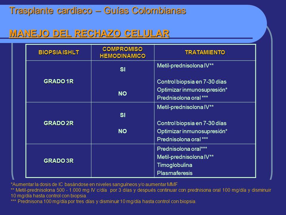 Trasplante cardiaco – Guías Colombianas MANEJO DEL RECHAZO CELULAR *Aumentar la dosis de IC basándose en niveles sanguíneos y/o aumentar MMF ** Metil-prednisolona 500 - 1.000 mg IV c/día por 3 días y después continuar con prednisona oral 100 mg/día y disminuir 10 mg/día hasta control con biopsia.