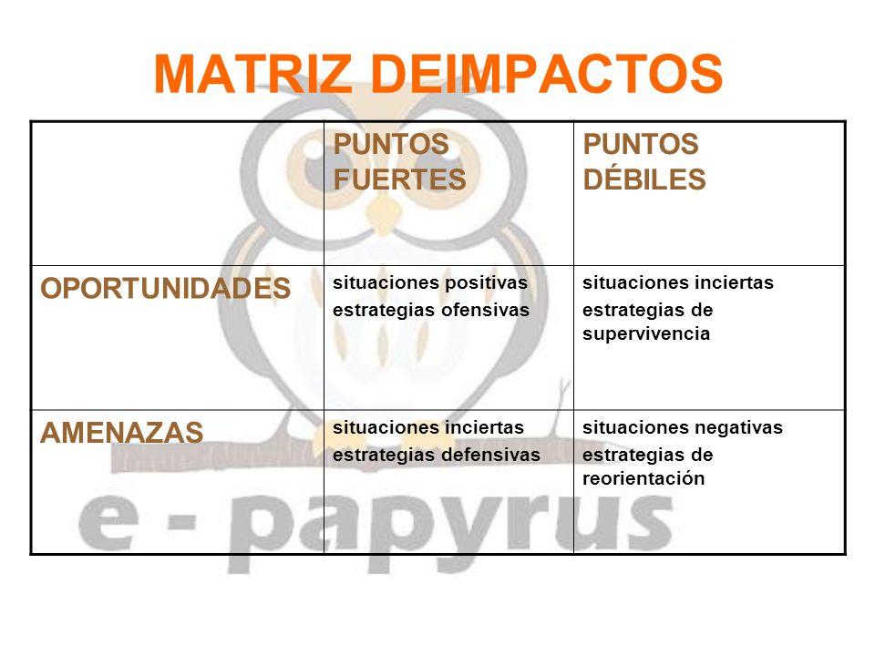 MATRIZ DEIMPACTOS PUNTOS FUERTES PUNTOS DÉBILES OPORTUNIDADES situaciones positivas estrategias ofensivas situaciones inciertas estrategias de supervi