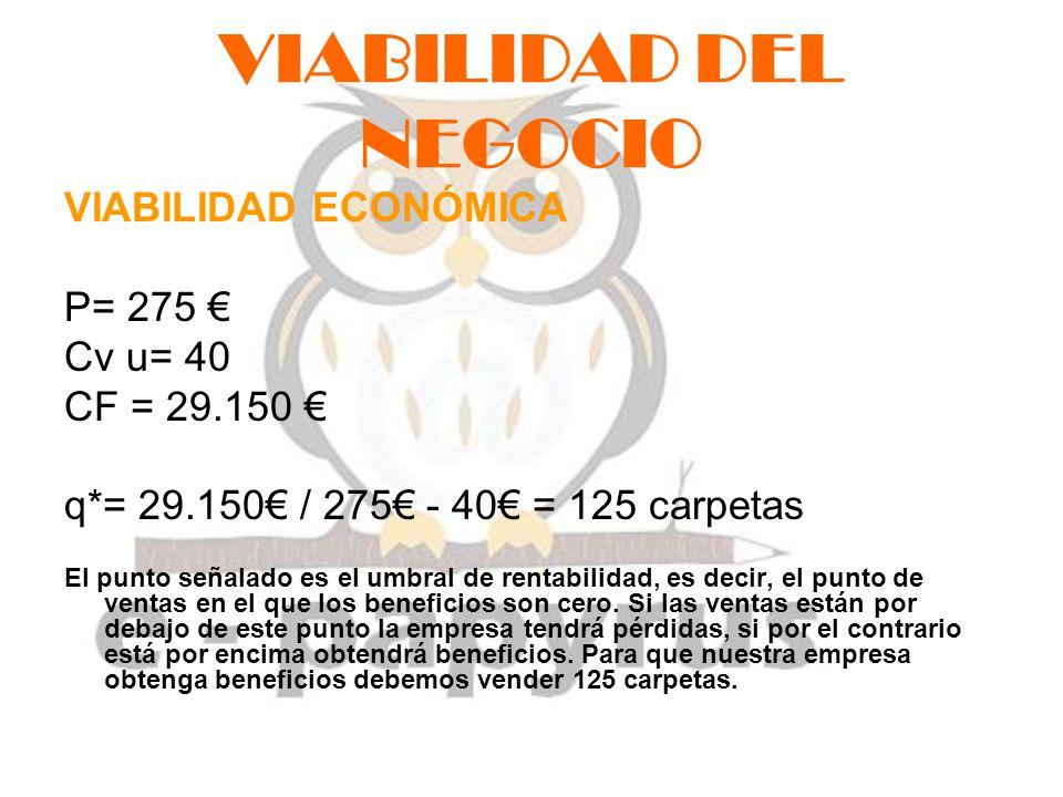 VIABILIDAD DEL NEGOCIO VIABILIDAD ECONÓMICA P= 275 Cv u= 40 CF = 29.150 q*= 29.150 / 275 - 40 = 125 carpetas El punto señalado es el umbral de rentabi