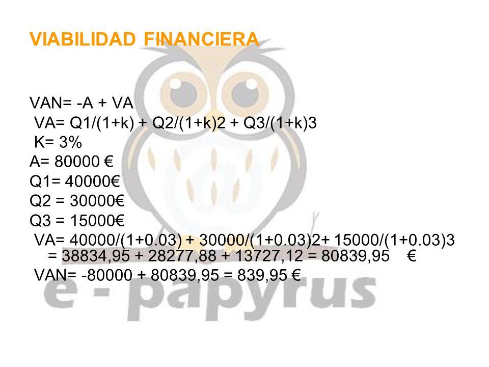 VIABILIDAD FINANCIERA VAN= -A + VA VA= Q1/(1+k) + Q2/(1+k)2 + Q3/(1+k)3 K= 3% A= 80000 Q1= 40000 Q2 = 30000 Q3 = 15000 VA= 40000/(1+0.03) + 30000/(1+0