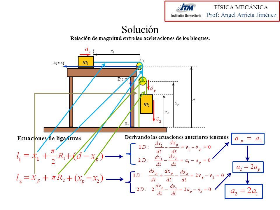 Solución Eje x 1 Eje x 2 0101 0202 x2x2 d Relación de magnitud entre las aceleraciones de los bloques. Ecuaciones de ligaduras Derivando las ecuacione