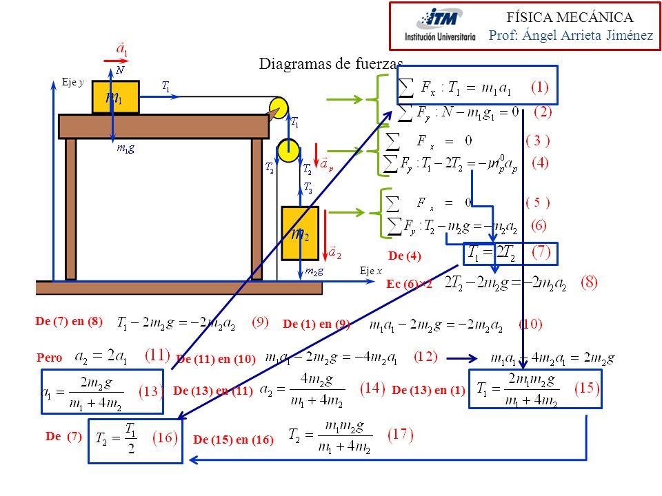 Diagramas de fuerzas De (7) Eje x Eje y De (7) en (8) De (1) en (9) Pero Ec (6)×2 De (11) en (10) De (13) en (11) De (13) en (1) De (15) en (16) De (4