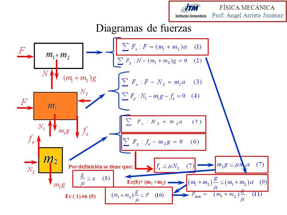 Diagramas de fuerzas Por definición se tiene que: Ec(8)× (m 1 +m 2 ) Ec ( 1) en (9) FÍSICA MECÁNICA Prof: Ángel Arrieta Jiménez