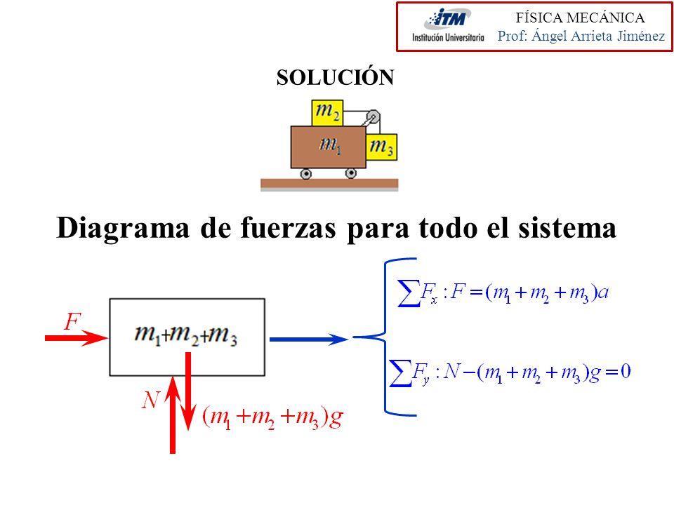 SOLUCIÓN Diagrama de fuerzas para todo el sistema FÍSICA MECÁNICA Prof: Ángel Arrieta Jiménez