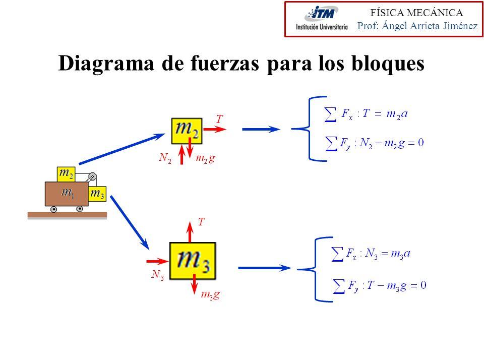 Diagrama de fuerzas para los bloques FÍSICA MECÁNICA Prof: Ángel Arrieta Jiménez
