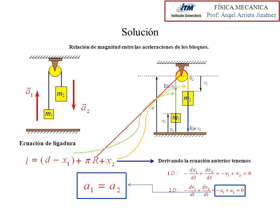 Solución Eje x 1 Eje x 2 0101 0202 x1x1 d x2x2 Relación de magnitud entre las aceleraciones de los bloques. Ecuación de ligadura Derivando la ecuación