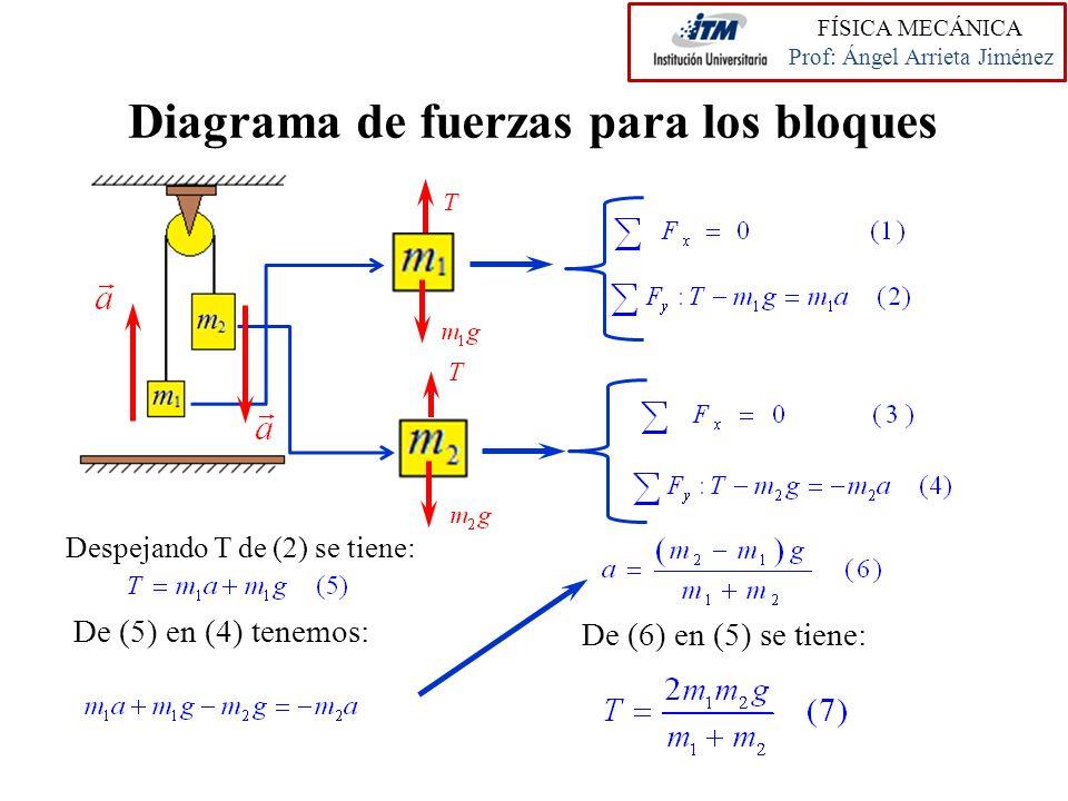 Diagrama de fuerzas para los bloques Despejando T de (2) se tiene: De (5) en (4) tenemos: De (6) en (5) se tiene: FÍSICA MECÁNICA Prof: Ángel Arrieta