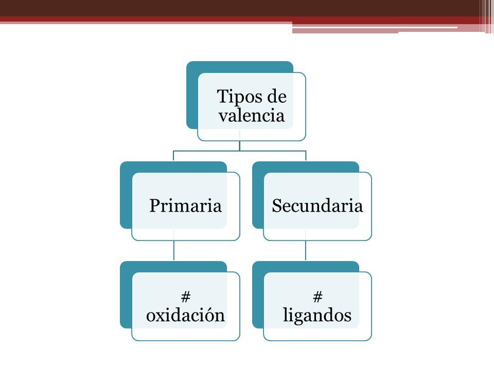 Tipos de valencia Primaria # oxidación Secundaria # ligandos